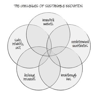 Venn on innovation challenges.002