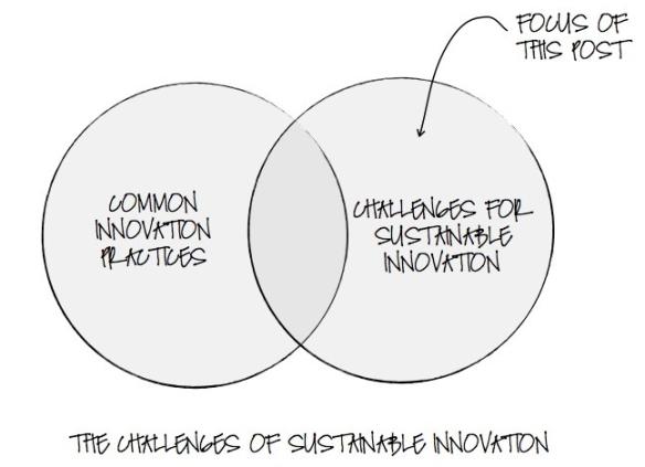 Venn-on-Sustainability-and-Innovation